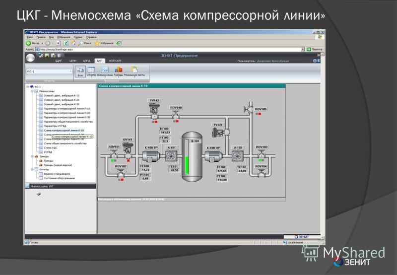 ЦКГ - Мнемосхема «Схема компрессорной линии»