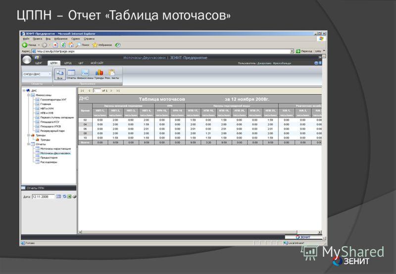 ЦППН – Отчет «Таблица моточасов»
