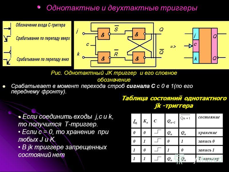 Однотактные и двухтактные триггеры Срабатывает в момент перехода строб сигнала С с 0 в 1(по его переднему фронту). JnJn KnKn CQ n+1 состояние 00QnQn QnQn хранение 0101запись 0 1010запись 1 11QnQn QnQn Т–триггер Рис. Однотактный JK триггер и его словн