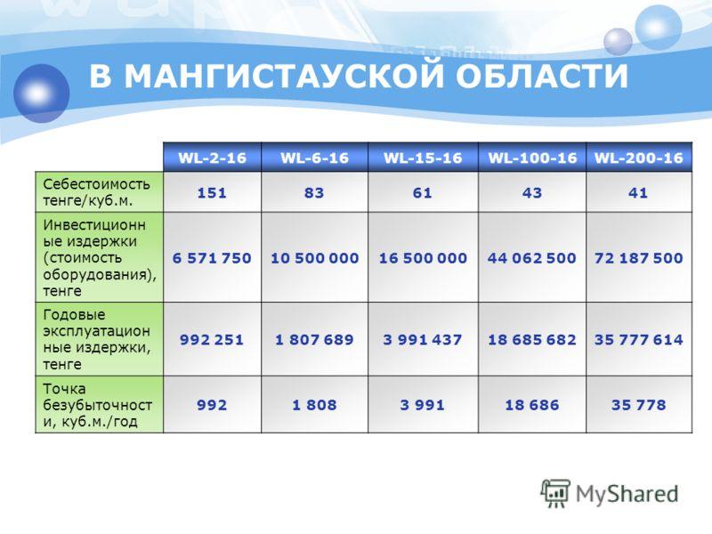 В МАНГИСТАУСКОЙ ОБЛАСТИ WL-2-16WL-6-16WL-15-16WL-100-16WL-200-16 Себестоимость тенге/куб.м. 15183614341 Инвестиционн ые издержки (стоимость оборудования), тенге 6 571 75010 500 00016 500 00044 062 50072 187 500 Годовые эксплуатацион ные издержки, тен