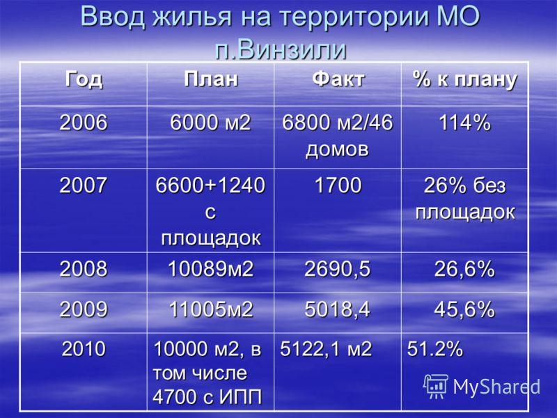 Ввод жилья на территории МО п.Винзили ГодПланФакт % к плану 2006 6000 м2 6800 м2/46 домов 114% 2007 6600+1240 с площадок 1700 26% без площадок 200810089м22690,526,6% 200911005м25018,445,6% 2010 10000 м2, в том числе 4700 с ИПП 5122,1 м2 51.2%