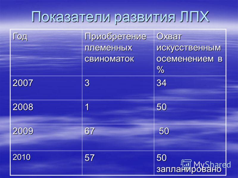 Показатели развития ЛПХ Год Приобретение племенных свиноматок Охват искусственным осеменением в % 2007334 2008150 200967 50 50 201057 50 запланировано