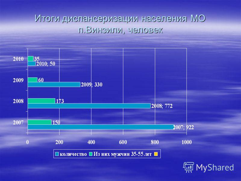 Итоги диспансеризации населения МО п.Винзили, человек