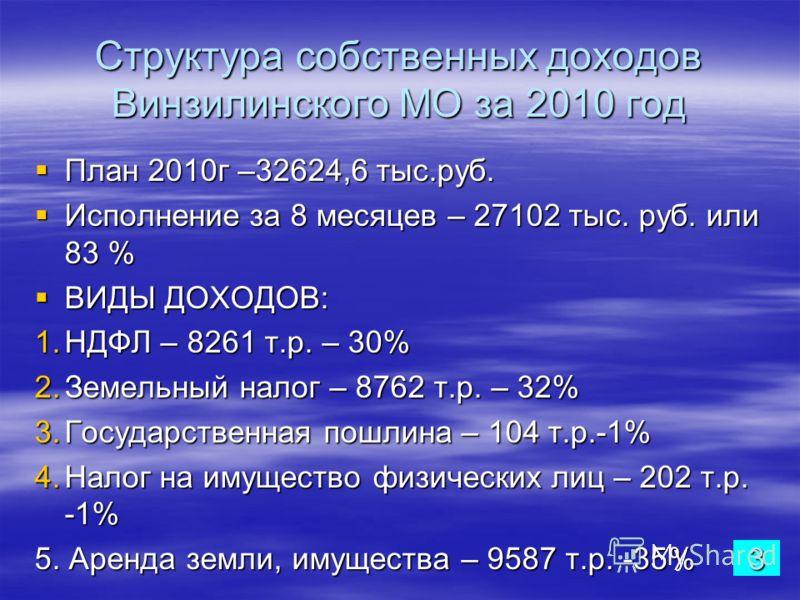 Структура собственных доходов Винзилинского МО за 2010 год План 2010г –32624,6 тыс.руб. План 2010г –32624,6 тыс.руб. Исполнение за 8 месяцев – 27102 тыс. руб. или 83 % Исполнение за 8 месяцев – 27102 тыс. руб. или 83 % ВИДЫ ДОХОДОВ: ВИДЫ ДОХОДОВ: 1.Н