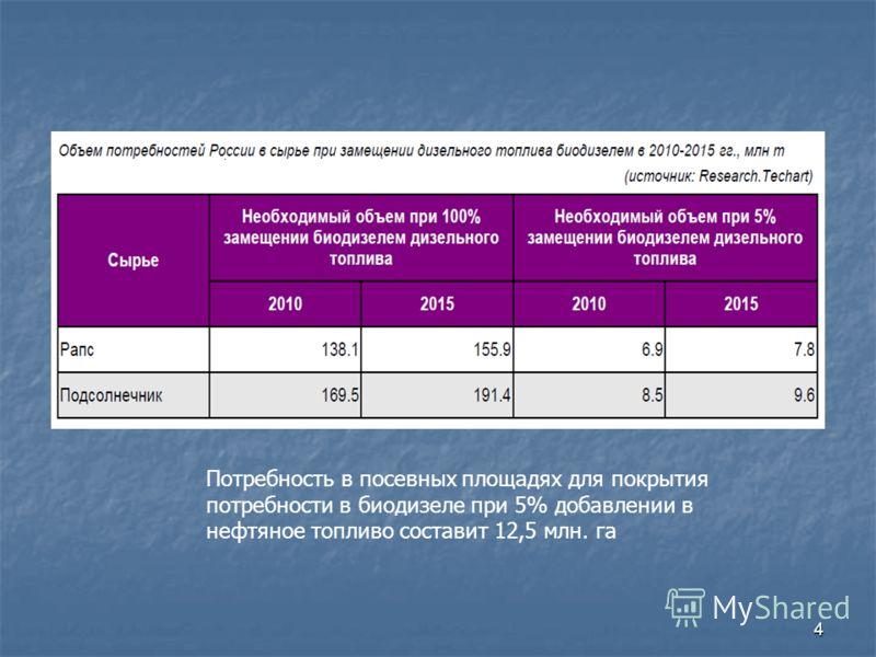 4 Потребность в посевных площадях для покрытия потребности в биодизеле при 5% добавлении в нефтяное топливо составит 12,5 млн. га