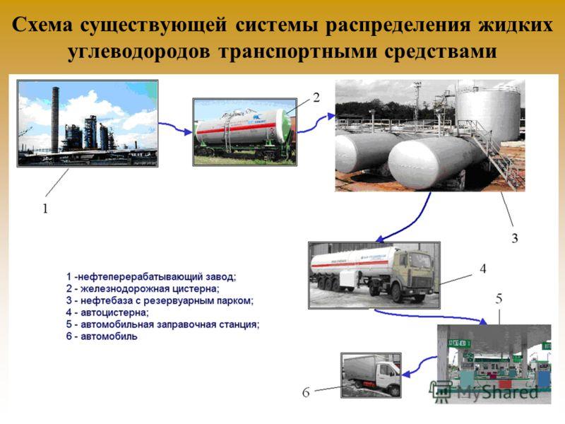 Схема существующей системы распределения жидких углеводородов транспортными средствами