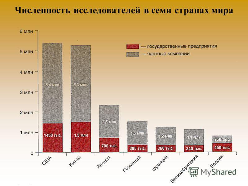 Численность исследователей в семи странах мира