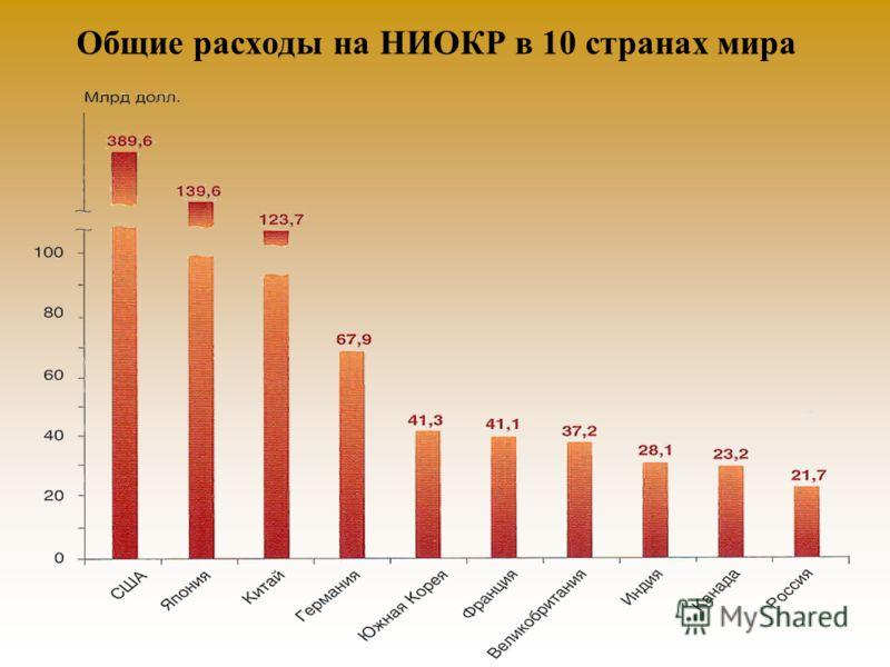 Общие расходы на НИОКР в 10 странах мира
