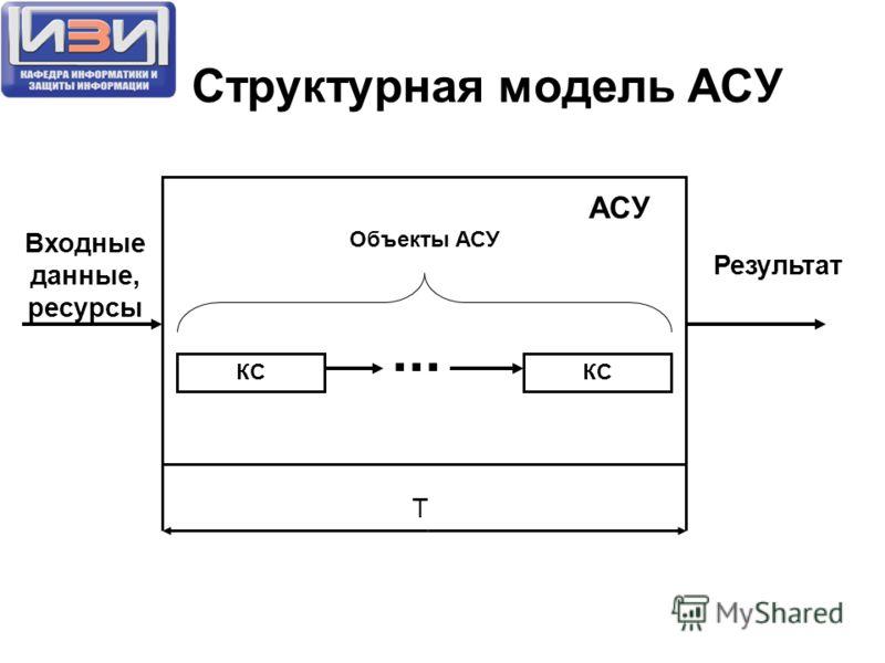 Структурная модель АСУ КС Входные данные, ресурсы Результат... Объекты АСУ КС АСУ T