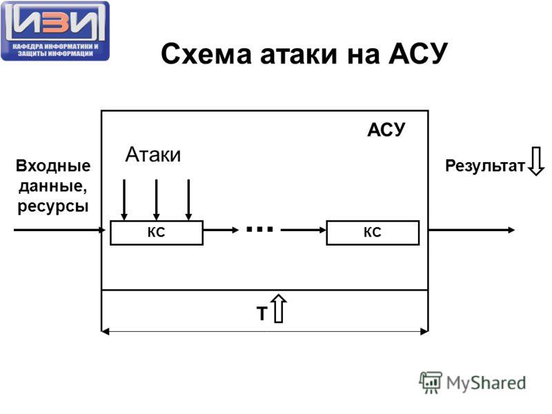 Схема атаки на АСУ КС Входные данные, ресурсы Результат... КС АСУ T Атаки