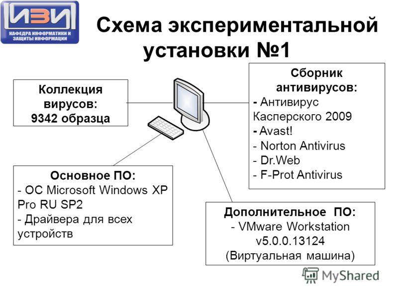 Схема экспериментальной установки 1 Коллекция вирусов: 9342 образца Сборник антивирусов: - Антивирус Касперского 2009 - Avast! - Norton Antivirus - Dr.Web - F-Prot Antivirus Дополнительное ПО: - VMware Workstation v5.0.0.13124 (Виртуальная машина) Ос