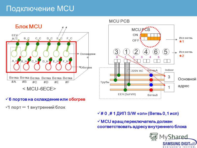 Confidential Сравнение блоков изменения режима (MCU) AccountDAIKINMITSUBISHI H.I.TOSHIBAHITACHIMITSUBISHISAMSUNG Линейка 4/6/8/10 Ports (4 Types) 2/4/6 Ports (3 Types) 3/4Ports (2 Types) 3/6/8Ports (3 Types) 4/5/6/8/10/13/18 Ports(7 Types) 4/6 ( 3 Ty