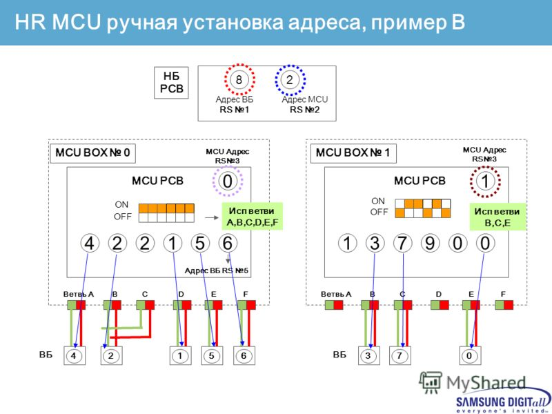Confidential 132801 Indoor address 2310 Indoor 1 порт – 1 блок MCU PCB Branch AB CDEF MCU BOX 0 MCU address set up OFF ON 322104 Indoor address 231 Объединение портов MCU PCB BranchAB CDEF MCU BOX 0 Indoor 4 0 MCU address set up OFF ON HR MCU ручная