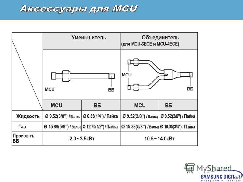 Confidential Перепад высот: наружный – внутрений блок, м H ( H ) 50(40) Перепад между ВБ и MCU, мh15 Суммарная длина трассы, мa+b+….+е200 Длина трассы: наружный – дальний внутренний блок, мa+b120 (120) Длина трассы: 1-й тройник – дальний ВБb+d3030 Дл