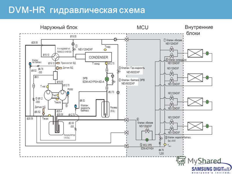 Confidential DVM-HR диапазон рабочих температур -15 С -15 -10 -5 0 5 10 20 30 40 50 охлаждение обогрев -5 С 21 С 43 С 0 0 0 0 -10 С – смешанный режим 0