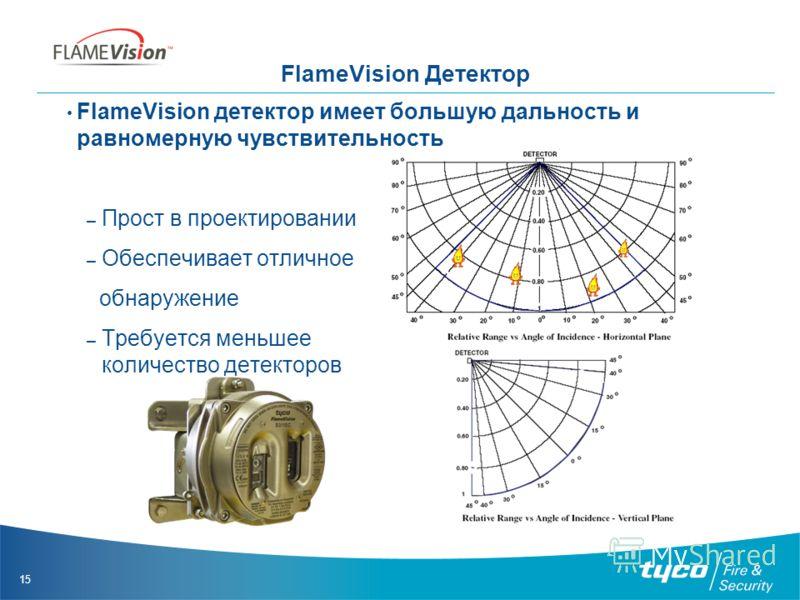 15 FlameVision Детектор FlameVision детектор имеет большую дальность и равномерную чувствительность – Прост в проектировании – Обеспечивает отличное обнаружение – Требуется меньшее количество детекторов