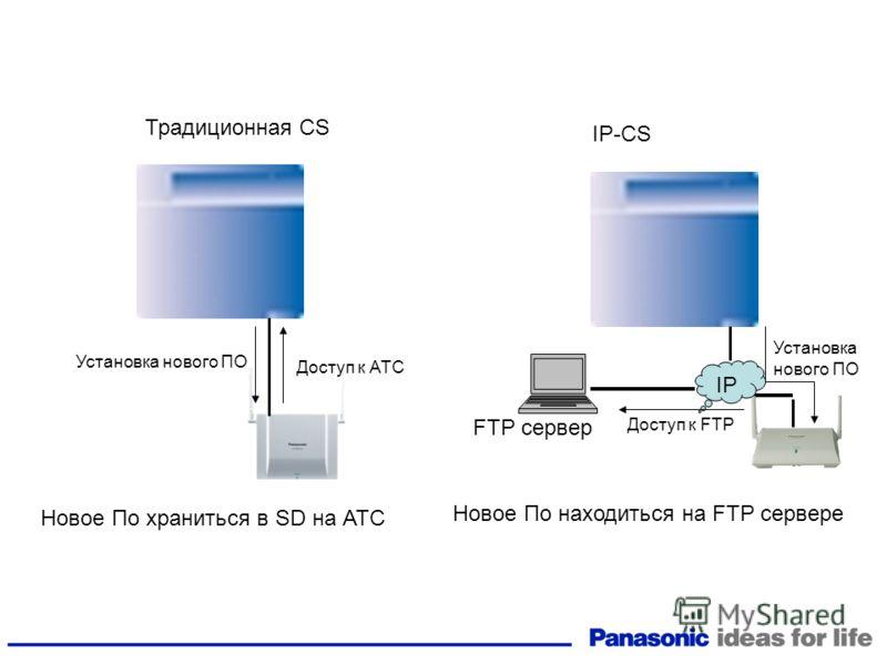 Традиционная CS IP IP-CS Новое По храниться в SD на АТС Новое По находиться на FTP сервере FTP сервер Установка нового ПО Доступ к АТС Установка нового ПО Доступ к FTP