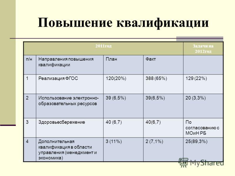 Повышение квалификации 2011годЗадачи на 2012год п/нНаправления повышения квалификации ПланФакт 1Реализация ФГОС120(20%)388 (65%)129 (22%) 2Использование электронно- образовательных ресурсов 39 (6,5%) 20 (3,3%) 3Здоровьесбережение40 (6,7) По согласова