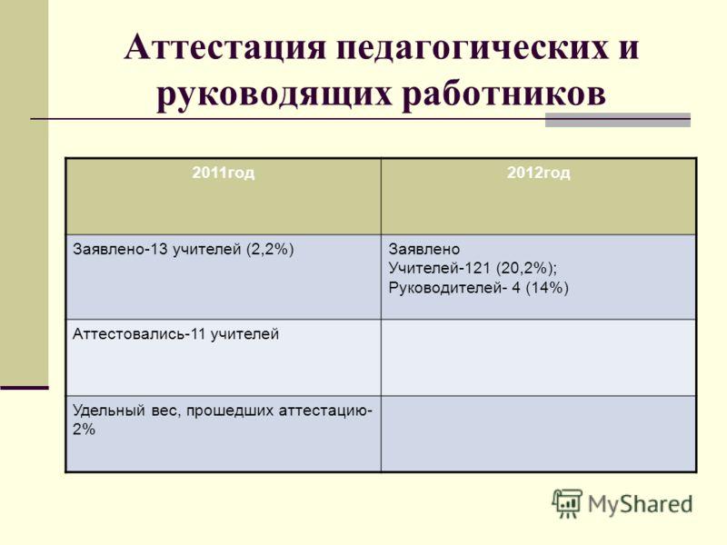 Аттестация педагогических и руководящих работников 2011год2012год Заявлено-13 учителей (2,2%)Заявлено Учителей-121 (20,2%); Руководителей- 4 (14%) Аттестовались-11 учителей Удельный вес, прошедших аттестацию- 2%