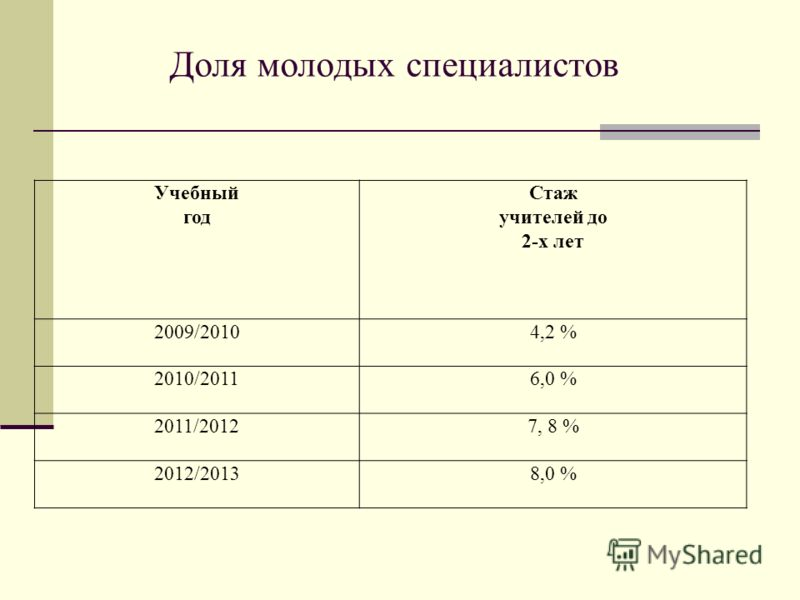 Доля молодых специалистов Учебный год Стаж учителей до 2-х лет 2009/20104,2 % 2010/20116,0 % 2011/20127, 8 % 2012/20138,0 %