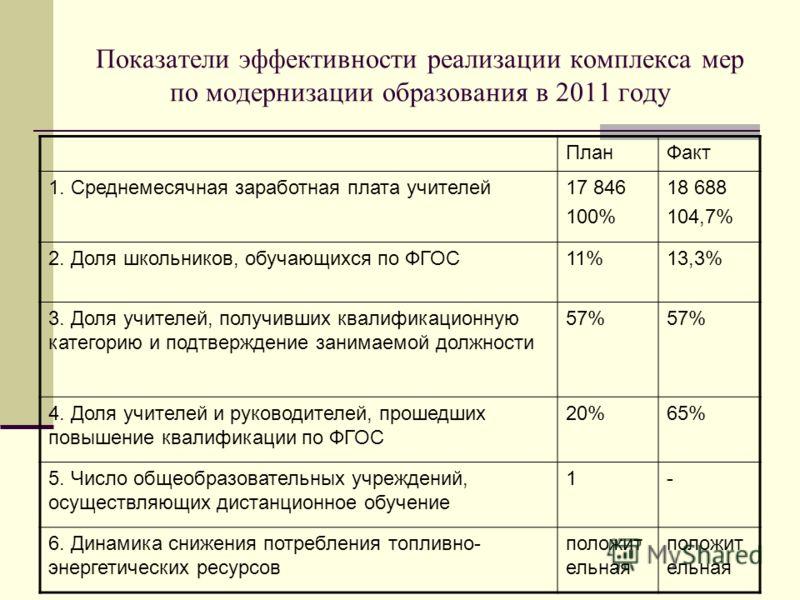 Показатели эффективности реализации комплекса мер по модернизации образования в 2011 году ПланФакт 1. Среднемесячная заработная плата учителей17 846 100% 18 688 104,7% 2. Доля школьников, обучающихся по ФГОС11%13,3% 3. Доля учителей, получивших квали