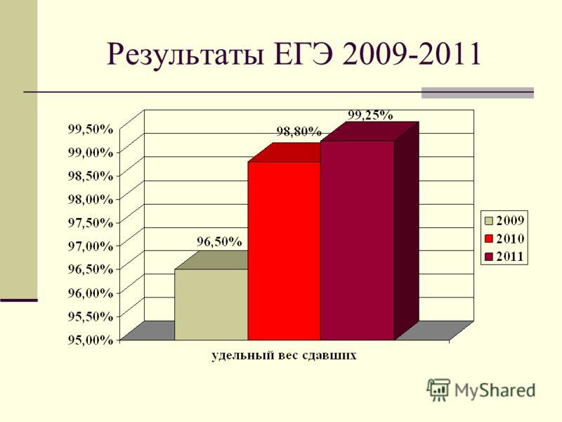 Результаты ЕГЭ 2009-2011