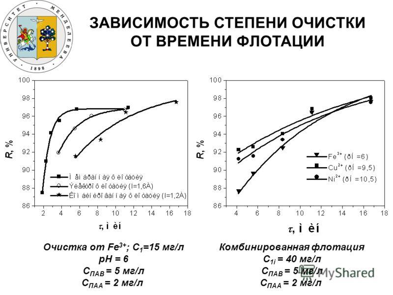 ЗАВИСИМОСТЬ СТЕПЕНИ ОЧИСТКИ ОТ ВРЕМЕНИ ФЛОТАЦИИ Очистка от Fe 3+ ; C 1 =15 мг/л рН = 6 C ПАВ = 5 мг/л С ПАА = 2 мг/л Комбинированная флотация C 1i = 40 мг/л C ПАВ = 5 мг/л С ПАА = 2 мг/л