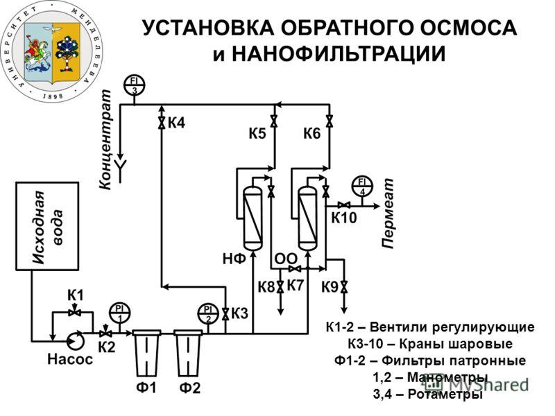 УСТАНОВКА ОБРАТНОГО ОСМОСА и НАНОФИЛЬТРАЦИИ К1-2 – Вентили регулирующие К3-10 – Краны шаровые Ф1-2 – Фильтры патронные 1,2 – Манометры 3,4 – Ротаметры