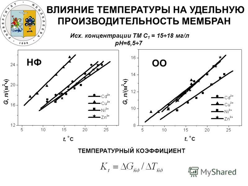 ВЛИЯНИЕ ТЕМПЕРАТУРЫ НА УДЕЛЬНУЮ ПРОИЗВОДИТЕЛЬНОСТЬ МЕМБРАН НФ ОО Исх. концентрации ТМ C 1 = 15÷18 мг/л рН=6,5÷7 ТЕМПЕРАТУРНЫЙ КОЭФФИЦИЕНТ