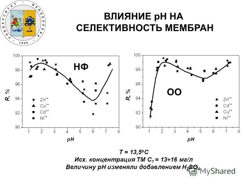 ВЛИЯНИЕ рН НА СЕЛЕКТИВНОСТЬ МЕМБРАН T = 13,5 о С Исх. концентрация ТМ C 1 = 13÷16 мг/л Величину рН изменяли добавлением H 2 SO 4 НФ ОО