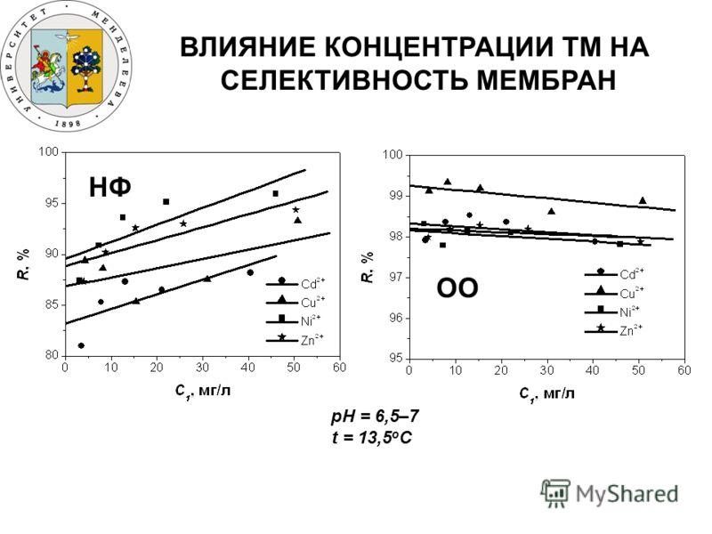 ВЛИЯНИЕ КОНЦЕНТРАЦИИ ТМ НА СЕЛЕКТИВНОСТЬ МЕМБРАН НФ ОО рН = 6,5–7 t = 13,5 о С