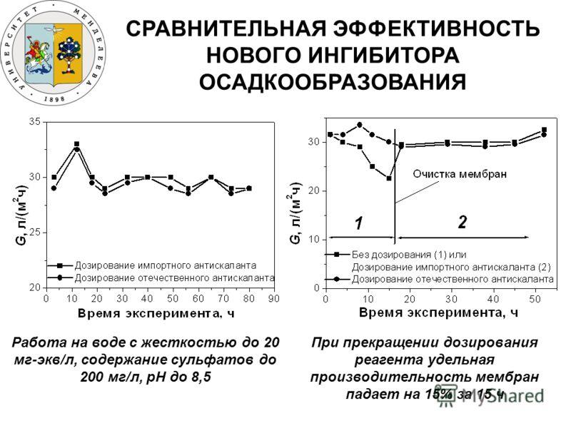 СРАВНИТЕЛЬНАЯ ЭФФЕКТИВНОСТЬ НОВОГО ИНГИБИТОРА ОСАДКООБРАЗОВАНИЯ Работа на воде с жесткостью до 20 мг-экв/л, содержание сульфатов до 200 мг/л, рН до 8,5 При прекращении дозирования реагента удельная производительность мембран падает на 15% за 15 ч