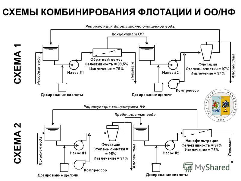 СХЕМА 1 СХЕМА 2 СХЕМЫ КОМБИНИРОВАНИЯ ФЛОТАЦИИ И ОО/НФ