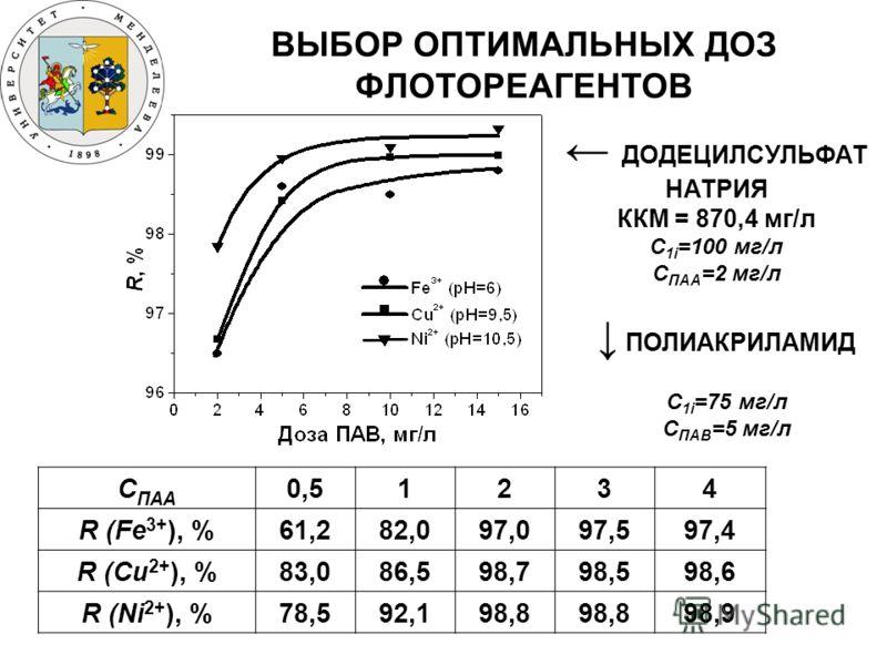 ВЫБОР ОПТИМАЛЬНЫХ ДОЗ ФЛОТОРЕАГЕНТОВ С ПАА 0,51234 R (Fe 3+ ), %61,282,097,097,597,4 R (Cu 2+ ), %83,086,598,798,598,6 R (Ni 2+ ), %78,592,198,8 98,9 ДОДЕЦИЛСУЛЬФАТ НАТРИЯ ККМ = 870,4 мг/л C 1i =100 мг/л С ПАА =2 мг/л ПОЛИАКРИЛАМИД C 1i =75 мг/л C ПА