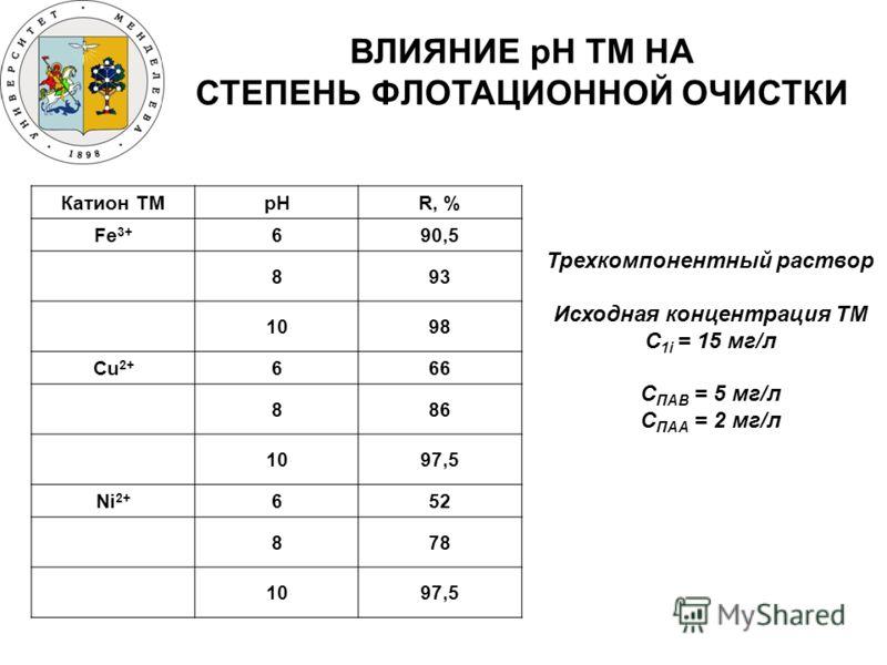 ВЛИЯНИЕ pH ТМ НА СТЕПЕНЬ ФЛОТАЦИОННОЙ ОЧИСТКИ Катион ТМpHR, % Fe 3+ 690,5 893 1098 Cu 2+ 666 886 1097,5 Ni 2+ 652 878 1097,5 Трехкомпонентный раствор Исходная концентрация ТМ C 1i = 15 мг/л C ПАВ = 5 мг/л С ПАА = 2 мг/л