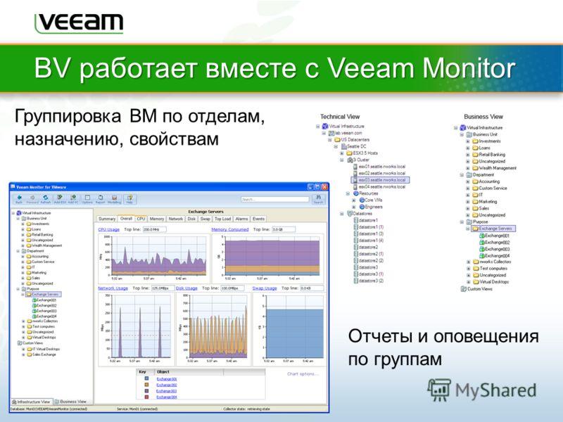 BV работает вместе с Veeam Monitor Группировка ВМ по отделам, назначению, свойствам Отчеты и оповещения по группам