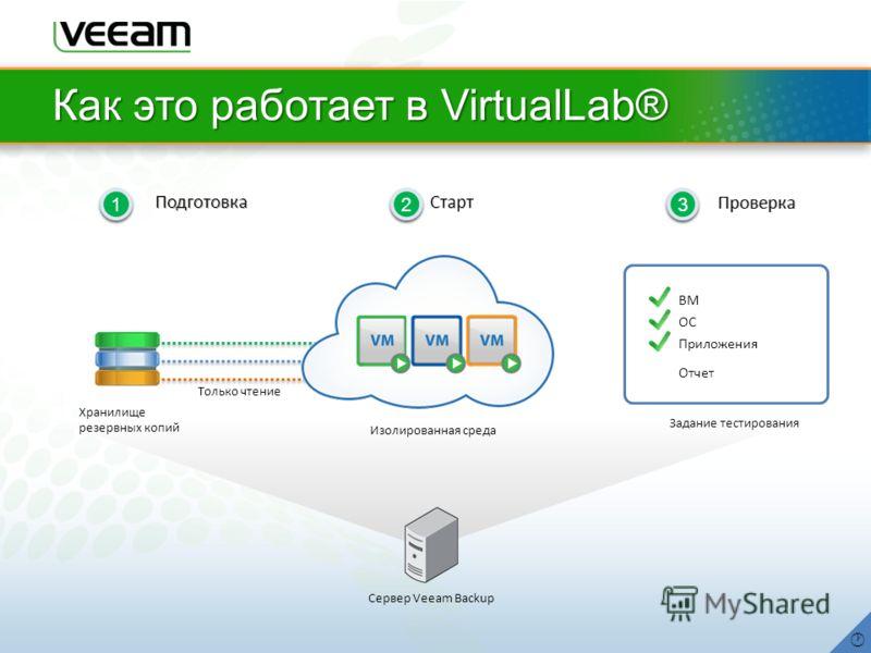 1 1 Подготовка 2 2 Старт 3 3 Проверка Хранилище резервных копий 1 1 Подготовка 2 2 Старт 3 3 Проверка ВМ OСOС Приложения Отчет Задание тестирования Как это работает в VirtualLab® Сервер Veeam Backup Изолированная среда Только чтение