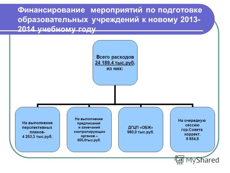 Финансирование мероприятий по подготовке образовательных учреждений к новому 2013- 2014 учебному году Всего расходов 24 189,4 тыс.руб. из них: На выполнение перспективных планов- 4 253,3 тыс.руб. На выполнение предписаний и замечаний контролирующих о