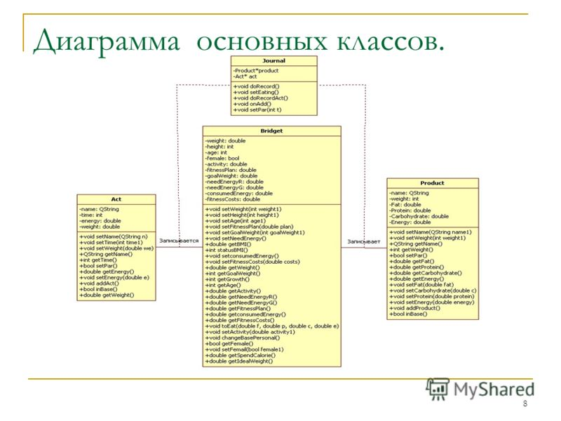 8 Диаграмма основных классов.