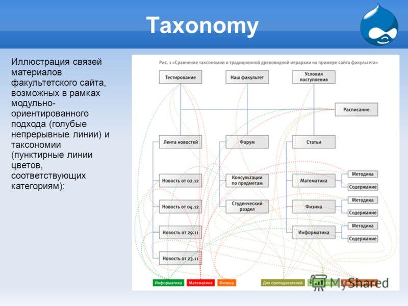 Taxonomy Иллюстрация связей материалов факультетского сайта, возможных в рамках модульно- ориентированного подхода (голубые непрерывные линии) и таксономии (пунктирные линии цветов, соответствующих категориям):
