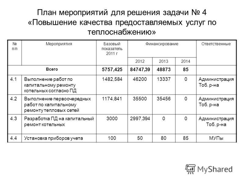 План мероприятий для решения задачи 4 «Повышение качества предоставляемых услуг по теплоснабжению» п/п МероприятияБазовый показатель 2011 г ФинансированиеОтветственные 201220132014 Всего 5757,42584747,394887385 4.1Выполнение работ по капитальному рем
