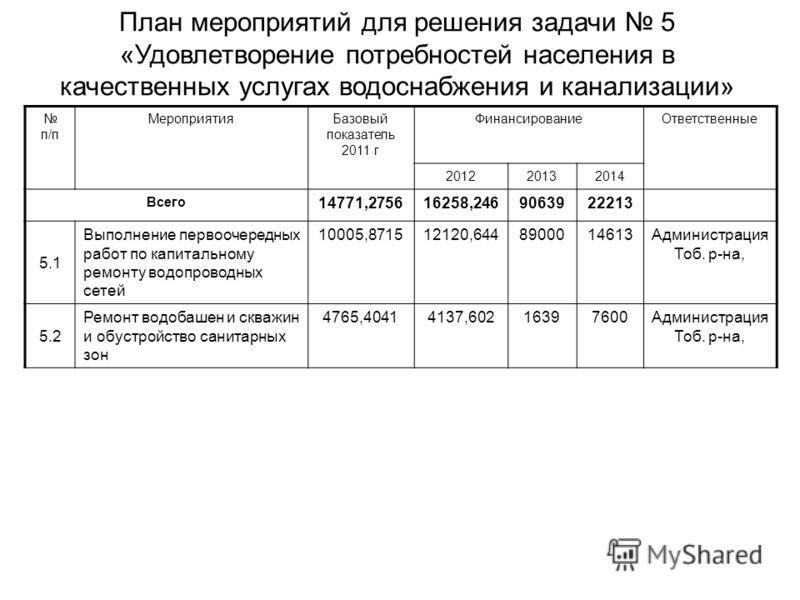 План мероприятий для решения задачи 5 «Удовлетворение потребностей населения в качественных услугах водоснабжения и канализации» п/п МероприятияБазовый показатель 2011 г ФинансированиеОтветственные 201220132014 Всего 14771,275616258,2469063922213 5.1