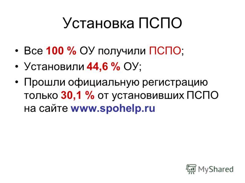 Установка ПСПО Все 100 % ОУ получили ПСПО; Установили 44,6 % ОУ; Прошли официальную регистрацию только 30,1 % от установивших ПСПО на сайте www.spohelp.ru