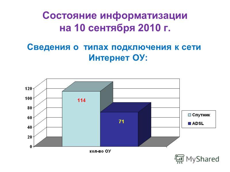 Состояние информатизации на 10 сентября 2010 г. Сведения о типах подключения к сети Интернет ОУ: