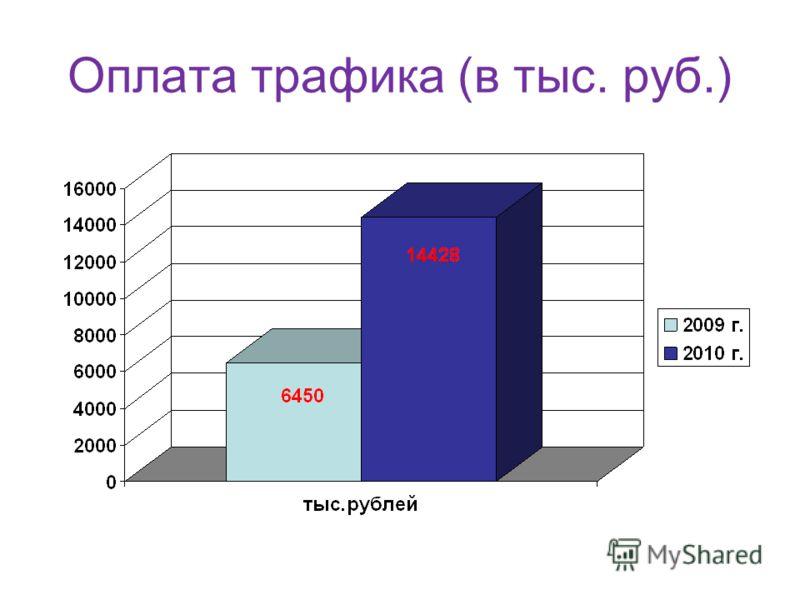 Оплата трафика (в тыс. руб.)