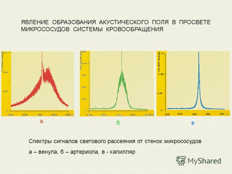 а б в Спектры сигналов светового рассеяния от стенок микрососудов а – венула, б – артериола, в - капилляр ЯВЛЕНИЕ ОБРАЗОВАНИЯ АКУСТИЧЕСКОГО ПОЛЯ В ПРОСВЕТЕ МИКРОСОСУДОВ СИСТЕМЫ КРОВООБРАЩЕНИЯ