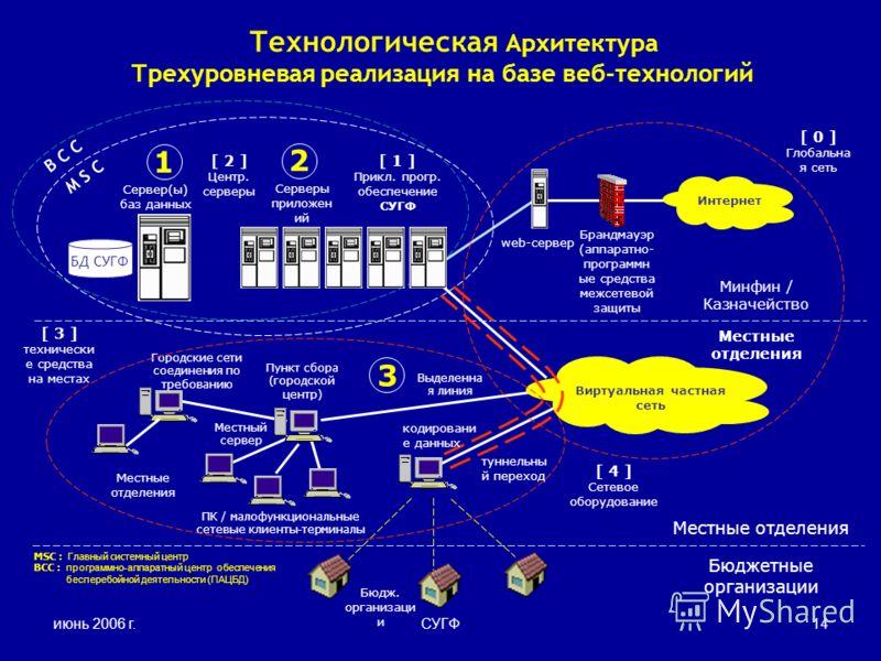 июнь 2006 г.СУГФ14 B C C Местный сервер Брандмауэр (аппаратно- программн ые средства межсетевой защиты Минфин / Казначейство Местные отделения Бюджетные организации 1 2 M S C Сервер(ы) баз данных Серверы приложен ий web-сервер Пункт сбора (городской