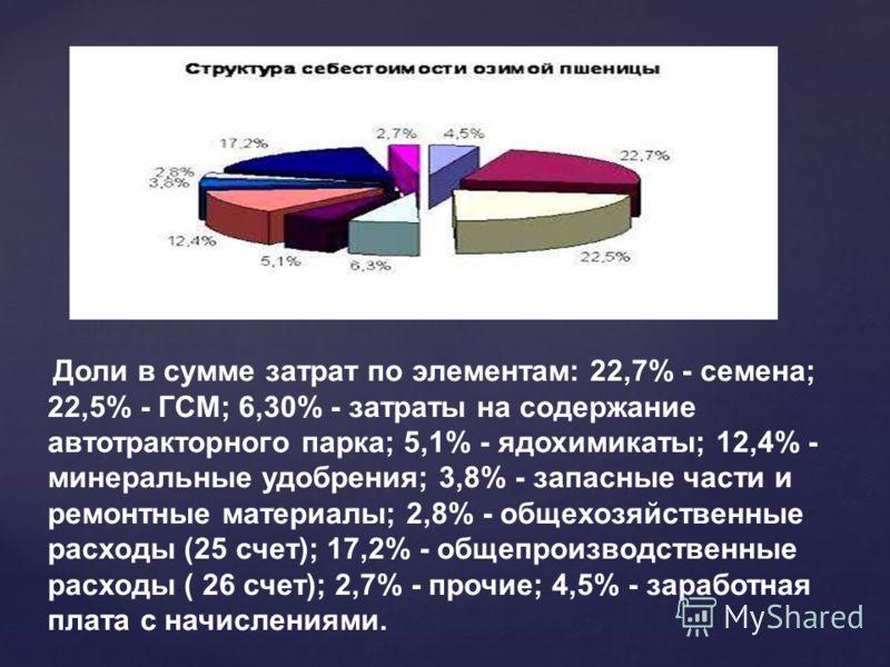 Доли в сумме затрат по элементам: 22,7% - семена; 22,5% - ГСМ; 6,30% - затраты на содержание автотракторного парка; 5,1% - ядохимикаты; 12,4% - минеральные удобрения; 3,8% - запасные части и ремонтные материалы; 2,8% - общехозяйственные расходы (25 с