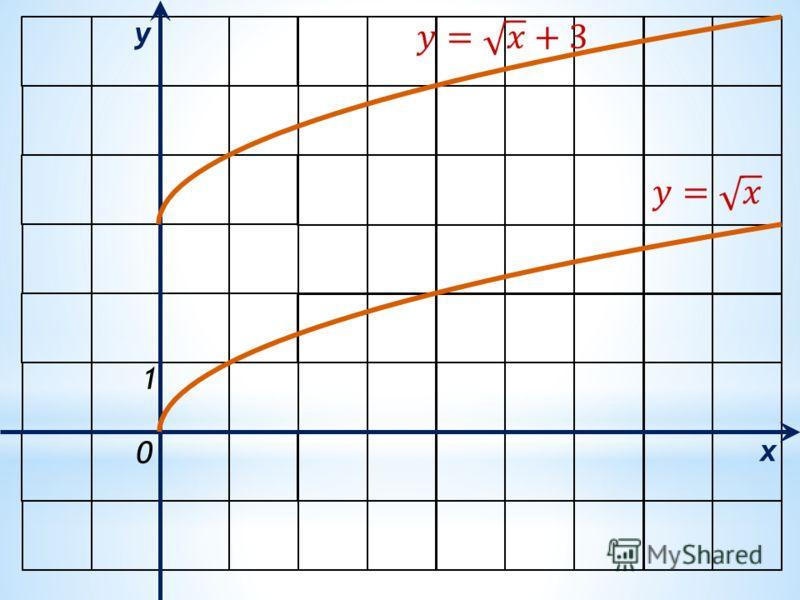 x y 0 1