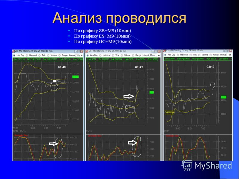 Анализ проводился По графику ZB+M9 (10мин) По графику ES+M9 (10мин) По графику GC+M9 (10мин)